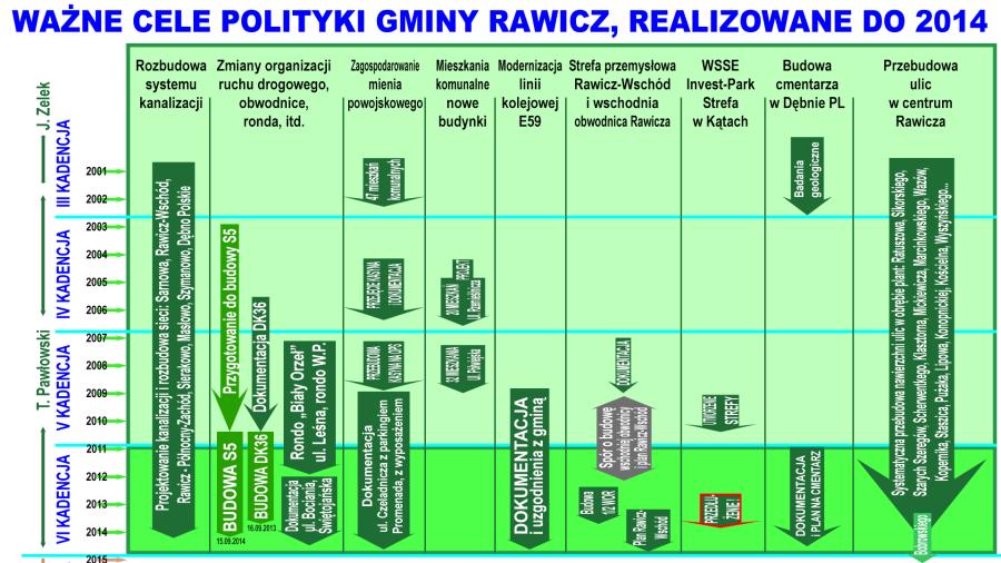 Cele realizowane w latach 2000-2014